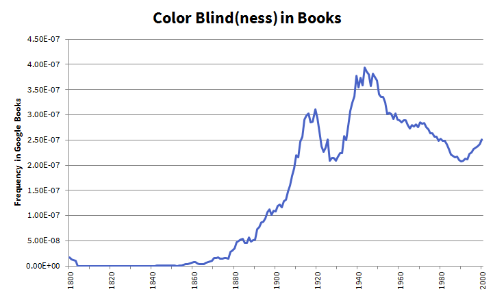 Colorblind(ness) in Books