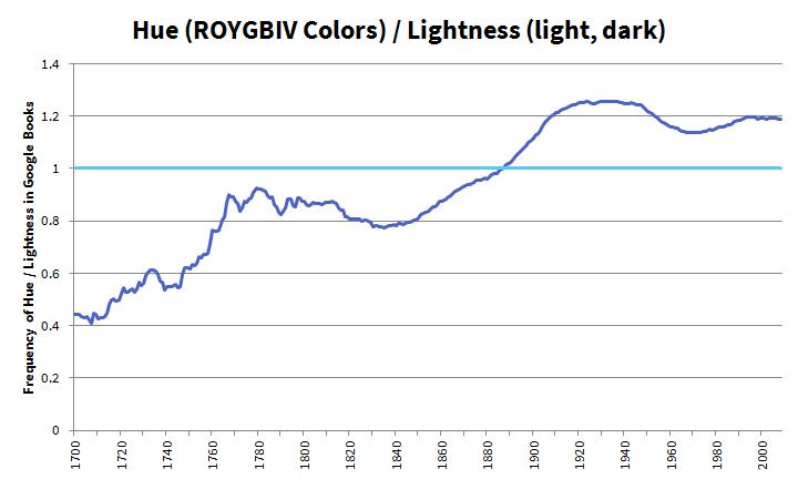 Ratio of Hue to Lightness in Books