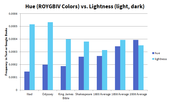 Hue Vs. Lightness in Books