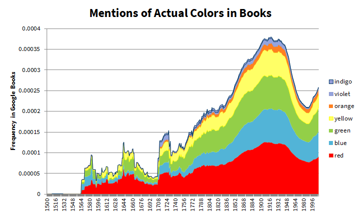 Mentions of Actual Colors in Books