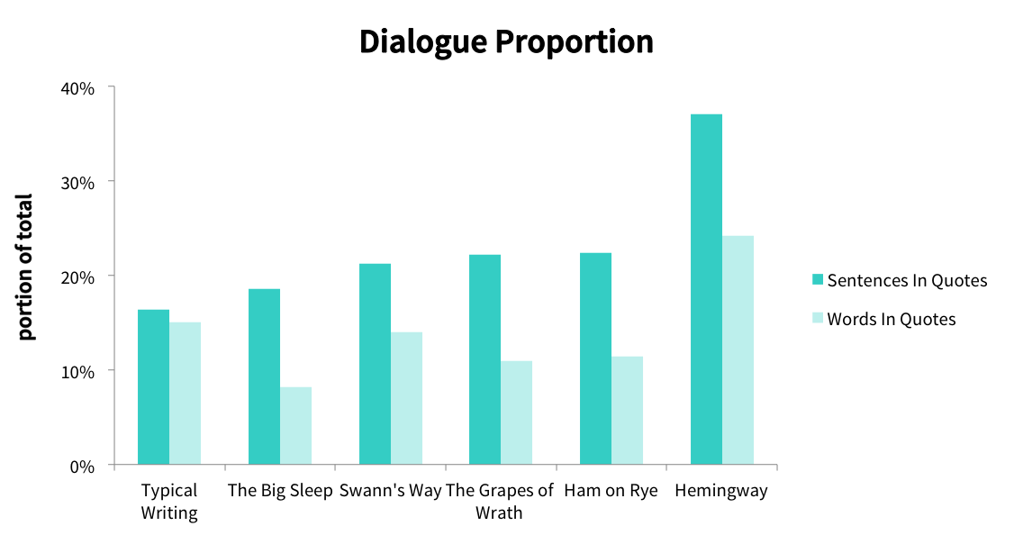 The amount of dialogue in Hemingway's major works.