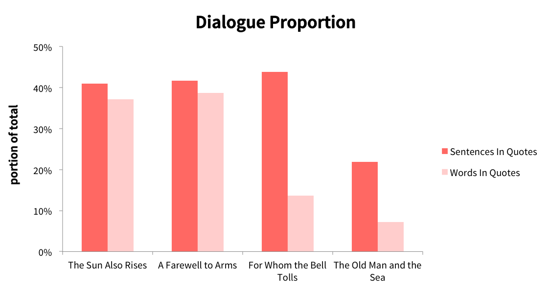 How Hemingway's use of dialogue changes.