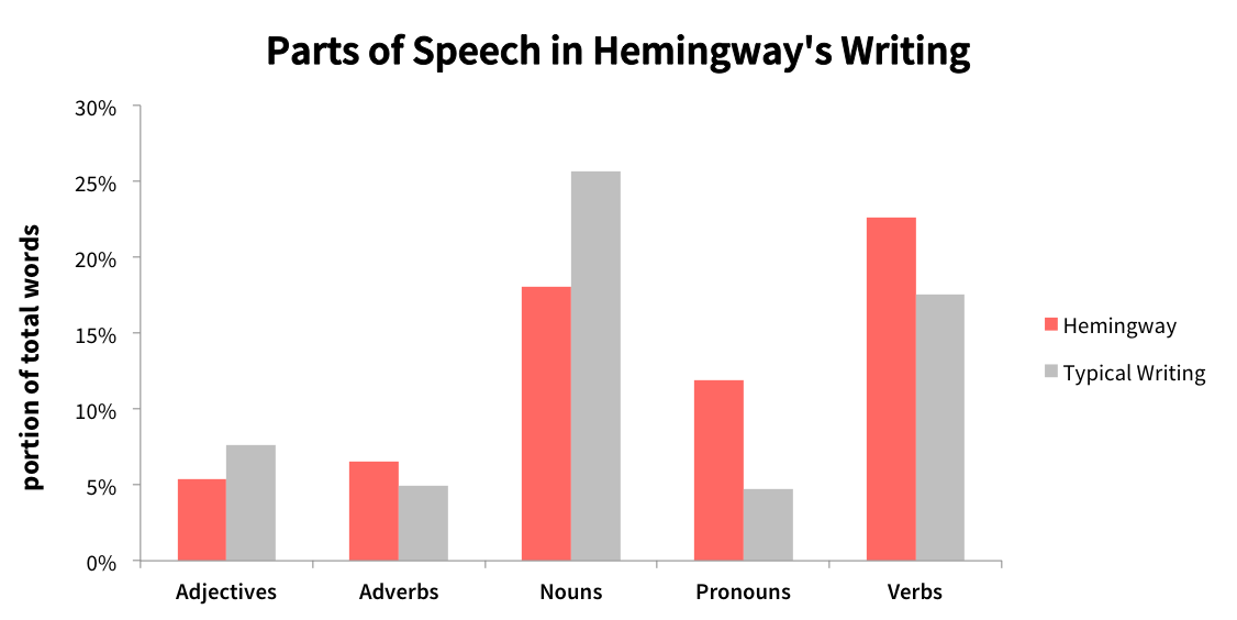 Hemingway's use of parts of speech.