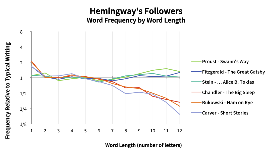 Word-length frequency of Hemingwayesque writers, including Chandler, Bukowski, and Carver.
