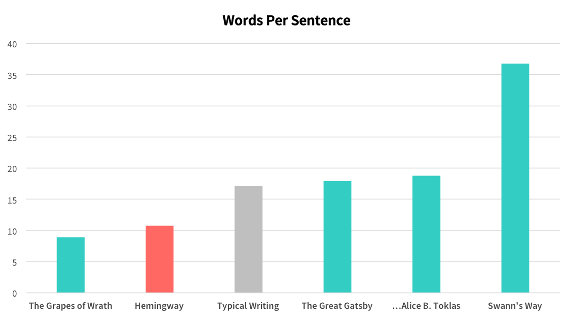 Hemingway's average words per sentence overall