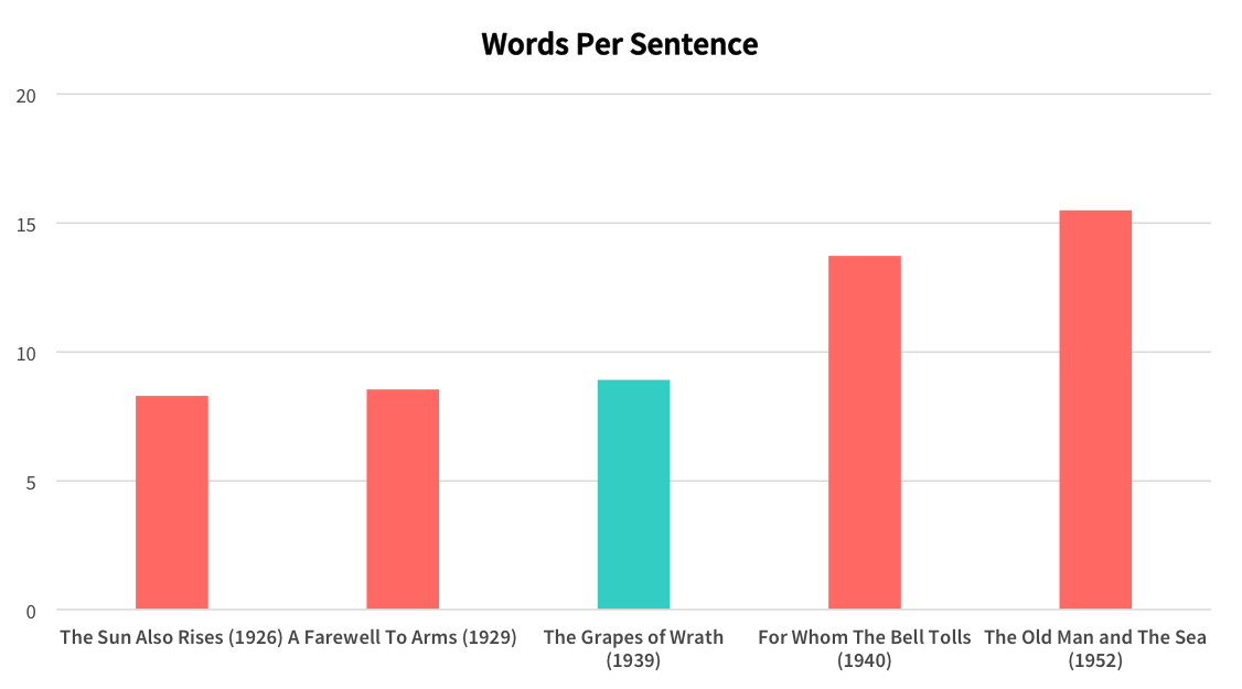 Hemingway's average words per sentence by book